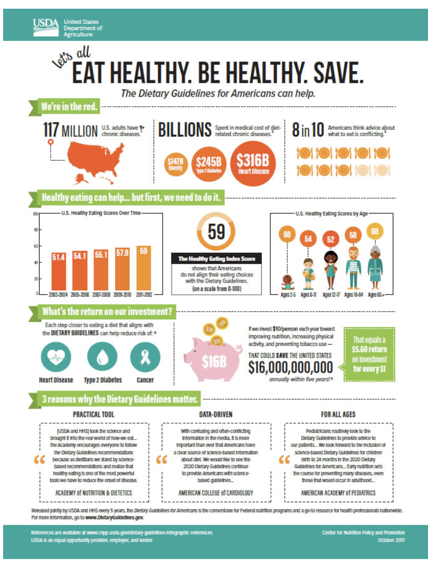 eat healthy. be healthy infographic