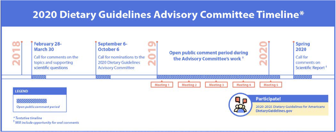 2020 Dietary Guidelines Advisory Committee timeline